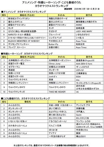 アニメ/特撮ヒーロー/こども番組のうた、人気のカラオケ ...
