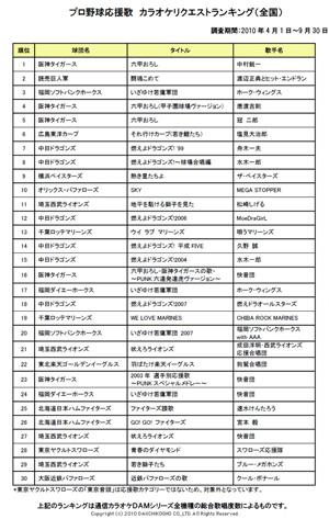 阪神タイガース「六甲おろし」強し、応援歌カラオケリクエスト ...
