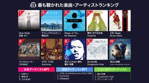 3周年のRakuten Music、過去2年間で最も聴かれた楽曲は西野カナ「Dear Bride」