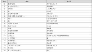 """最も歌われた""""卒業""""ソングはスキマスイッチ「奏(かなで)」、DAMカラオケランキング発表"""